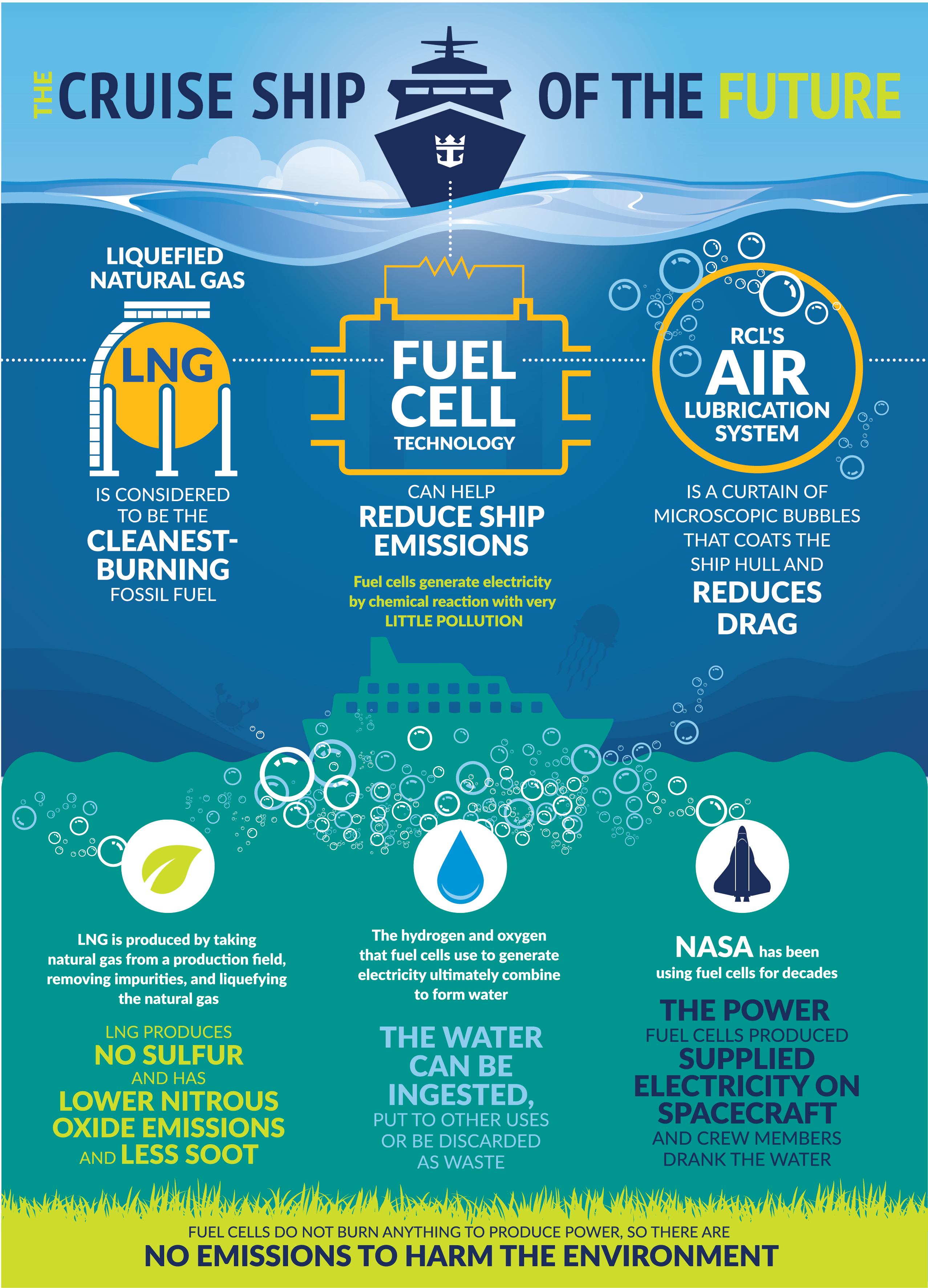 Green cruising cruise critic infographic for royal caribbeans air lubrication system falaconquin