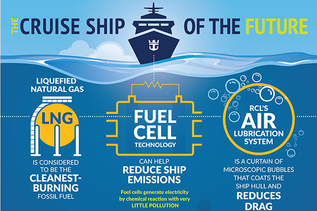 Infographic for Royal Caribbean's Air Lubrication System