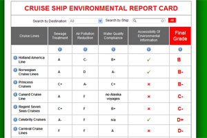 Cruise Ship Report Card
