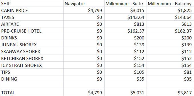 Alaska Cruise Fare Compare Is AllInclusive Luxury Actually Cheaper - Alaska all inclusive