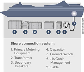 shore-power-cruise-ship-plug-in-diagram